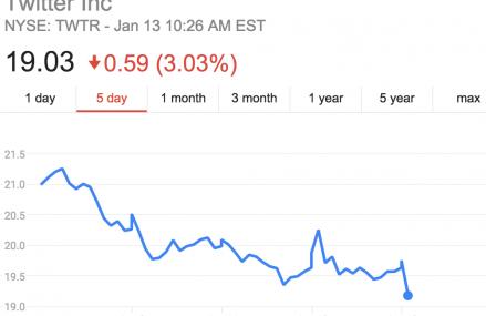 Actiunile Twitter au inregistrat cea mai mare scadere de pana acum