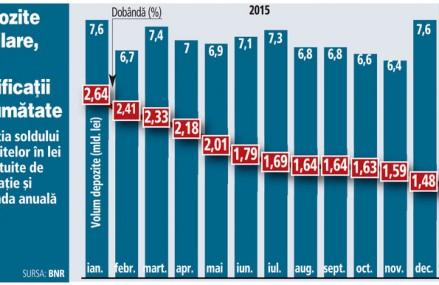 Românii aduc bani la bănci la fel ca acum un an, dar bancherii plătesc dobânzi la jumătate