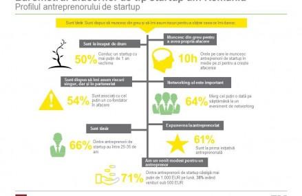 Pentru 4 din 5 startup-uri romanesti, scaderea impozitarii muncii ar avea un impact major in dezvoltarea lor