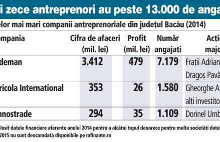 ZF Antreprenorii României. Primii zece antreprenori din Bacău au 13.000 de angajaţi