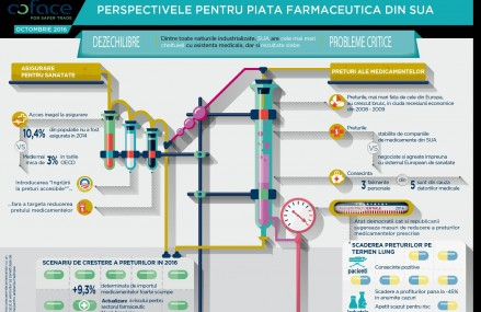 """Companiile farmaceutice din Statele Unite se confruntă cu două scenarii opuse pentru afacerile lor: """"optimist"""" sau """"pesimist"""""""