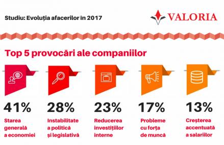 Studiu Valoria: Companiile se pregatesc de un an greu