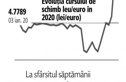 Cursul leu/euro atinge un nou maxim istoric şi se îndreaptă spre pragul de 4,95 lei/euro. Creşterea cursului de la începutul anului: 1,65%. Ascensiunea cursului leu/euro măreşte factura populaţiei şi firmelor cu credite în valută, scumpeşte importurile şi poate pune presiune pe bilanţul băncilor prin creşterea ratei creditelor neperformante