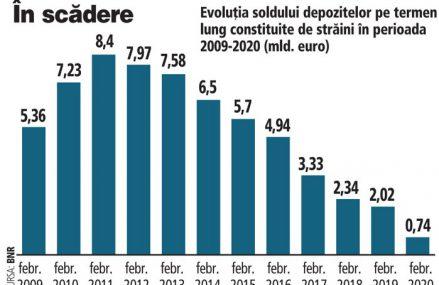 Cât de mult s-au mai ajustat liniile de finanţare pe termen lung ale acţionarilor în băncile din România. Depozitele bancare ale străinilor au scăzut la sfârşitul lunii februarie spre 100 mil. euro, cu 23% sub nivelul de la finalul lui 2020. Soldul este de 7 ori mai mic faţă de februarie 2020