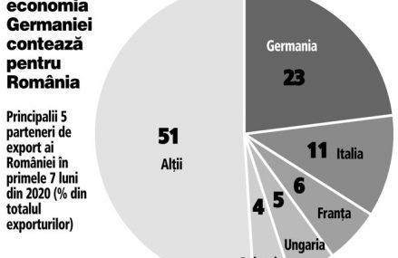 Soare la orizont pentru industria românească: principala piaţă, cea a Germaniei, e pe drumul cel bun. Producţia industrială, cel mai important indicator pentru industria românească, a crescut pentru a treia lună la rând în iulie lună/lună, dar a rămas încă pe minus de două cifre faţă de 2019