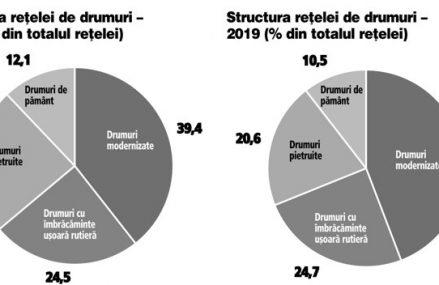 Adevărata realitate. Alegeri locale: Cu ce aşteptări aţi votat? De la ultimele alegeri şi până la finalul lui 2019, reţeaua de gaze s-a extins cu doar 1%. În România o treime din reţeaua de drumuri, adică 29.000 km, este încă neasfaltată.  Administraţia locală are anual pe mână 83 mld. lei  şi 444.889 de angajaţi