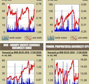 BVB Rulajul – marcat de inregistrarea vanzarii de actiuni Petrom, de catre Fondul Proprietatea