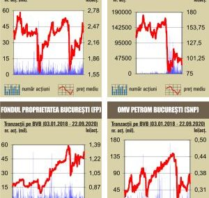 BVB Sesiune de revenire la bursa, dupa caderile de luni