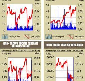 BVB Lichiditatea se retrage intr-o zi cu scaderi usoare pentru majoritatea indicilor