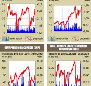 BVB Scaderi pentru indici, pe fondul unui rulaj de  26,7 milioane lei