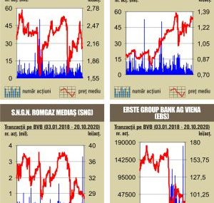 BVB Lichiditate de doar 24 milioane lei, cu mult sub  media zilnica a anului
