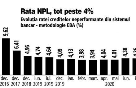 Câte credite au devenit neperformante în august. Rata NPL a rămas în lunile de vară peste 4%, dar a ajuns în august la 4,31%. Rămâne de văzut cât de mult va creşte rata NPL după ce expiră amânarea ratelor la credite la 1 ianuarie 2021