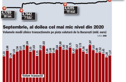 Tranzacţiile valutare au coborât în septembrie la al doilea cel mai mic nivel din 2020, după minimul din august. Jucătorii au derulat în septembrie tranzacţii valutare zilnice de circa 1,4 mld. euro