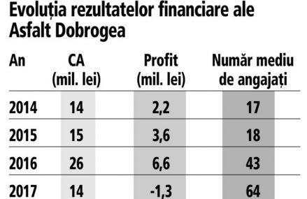 Grigore Comănescu, Asfalt Dobrogea, cu business de 113 mil. lei: Cifra de afaceri a anului 2019 este compusă în proporţie de 95% din lucrări executate în beneficiul statului român