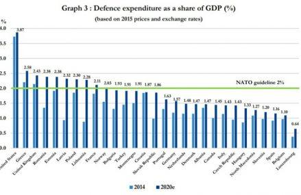 RAPORT: În plină criză, România ajunge printre singurele 10 ţări din NATO care cheltuie peste 2% din PIB pentru apărare în 2020, cu un procent estimat la 2,32%. Ungaria, Cehia şi Slovenia sunt la polul opus