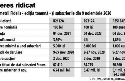 Statul român atrage 2,7 mld. lei prin titluri de stat Fidelis de la persoanele fizice pe parcursul a trei săptămâni. Listarea la bursă, cel mai probabil pe 7 decembrie