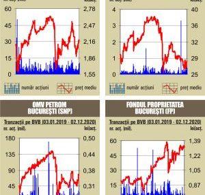 BVB Cresteri pe linie pentru indici, in prima zi de tranzactionare din decembrie