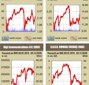 BVB Rulaj de 88 milioane lei, peste media zilnica a anului