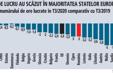 Eurostat: numărul orelor lucrate de angajaţii români a scăzut cu 3% în T3/2020