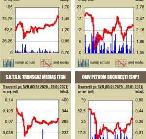 BVB Rulaj de 69 milioane lei,  peste cel din primele sedinte ale saptamanii