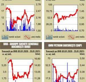 BVB Debut negativ de saptamana, pentru indici