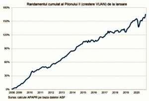 LA FINELE LUI 2020 Activele fondurilor Pilon II au ajuns la 15,4 miliarde euro
