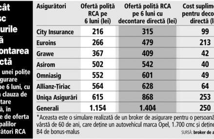Schimbările Legii RCA: Odată ce decontarea directă devine obligatorie, asigurătorii se pot despăgubi între ei în 10 zile de la notificare. Ce sancţiuni apar şi cât creşte preţul RCA?