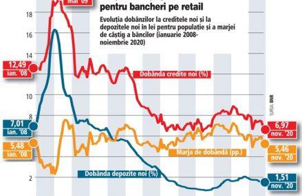Statistici BNR privind marjele pe segmentul retail. Marja de câştig a băncilor între dobânzile la creditele retail noi în lei şi la depozitele noi a scăzut în noiembrie spre 5,5 puncte procentuale. Vor mai scădea marjele în 2021 după ce BNR a redus dobânda-cheie?