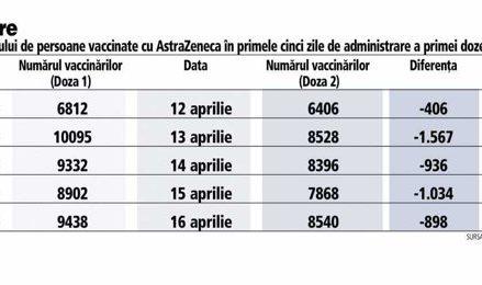 Câţi români vaccinaţi cu prima doză AstraZeneca s-au prezentat în primele cinci zile şi la rapel?