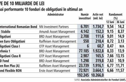 NN Investment Partners, Amundi AM şi BRD AM, cele mai performante fonduri de obligaţiuni în ultimul an, cu randamente de la 9% la 9,54%. Podiumul însumează 13.550 de investitori şi active de 2 mld. lei