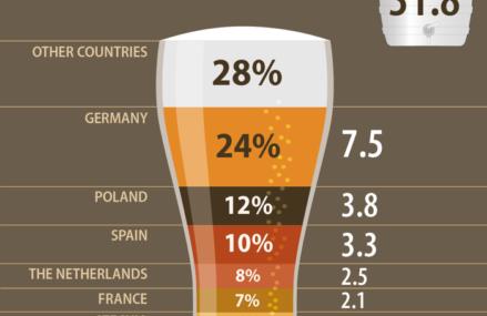 Ziua Internaţională a Berii: România ocupă locul şapte în UE la producţia de bere, cu 1,7 mld.litri în 2020. Cel mai mare producător este Germania, cel mai mare exportator este Olanda şi cel mai mare importator de bere Franţa
