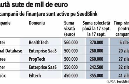 ZF IT Generation. Oportunităţi de investiţii. Cinci start-up-uri tech caută finanţări cu o valoare totală de 2,5 milioane de euro pe platforma SeedBlink