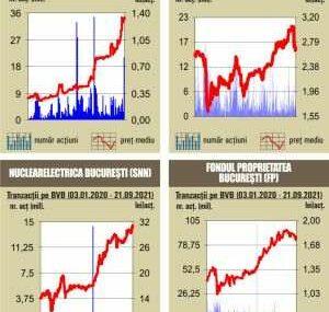 BVB Indicii fac un pas in fata, pe fondul unui rulaj sub media anului