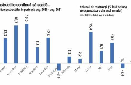 """Euforia din anii trecuţi se estompează: construcţiile au continuat scăderea în august, trase în jos de reducerea cu două cifre a lucrărilor de infrastructură. Volumul de construcţii din România a rămas totuşi pe plus la 8 luni din 2021, datorită sectorului rezidenţial, care """"duduie"""""""