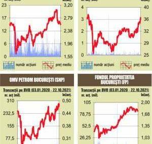 BVB Indicii fac un pas in fata, pe fondul unui rulaj redus
