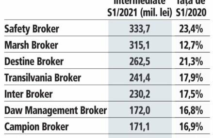 Cum arată clasamentul celor mai mari brokeri din asigurări în S1/2021: Safety Broker preia conducerea în topul brokerilor, urmat de Marsh şi Destine Broker